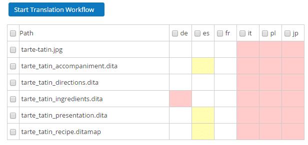 Componize Translation Dashboard